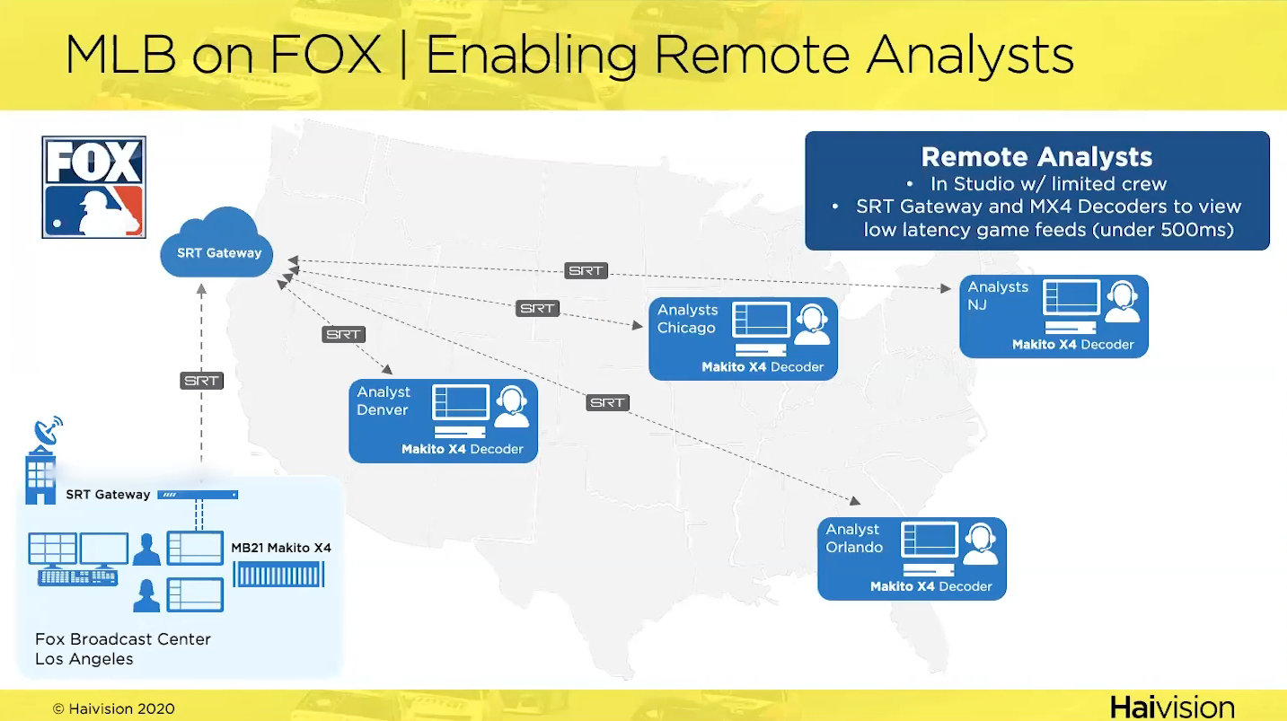 Fox Sports Remote Analysts Workflow