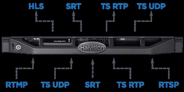 Haivision SRT Gateway_Protocols_1000px