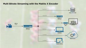 Diagram Multi Bitrate Streaming