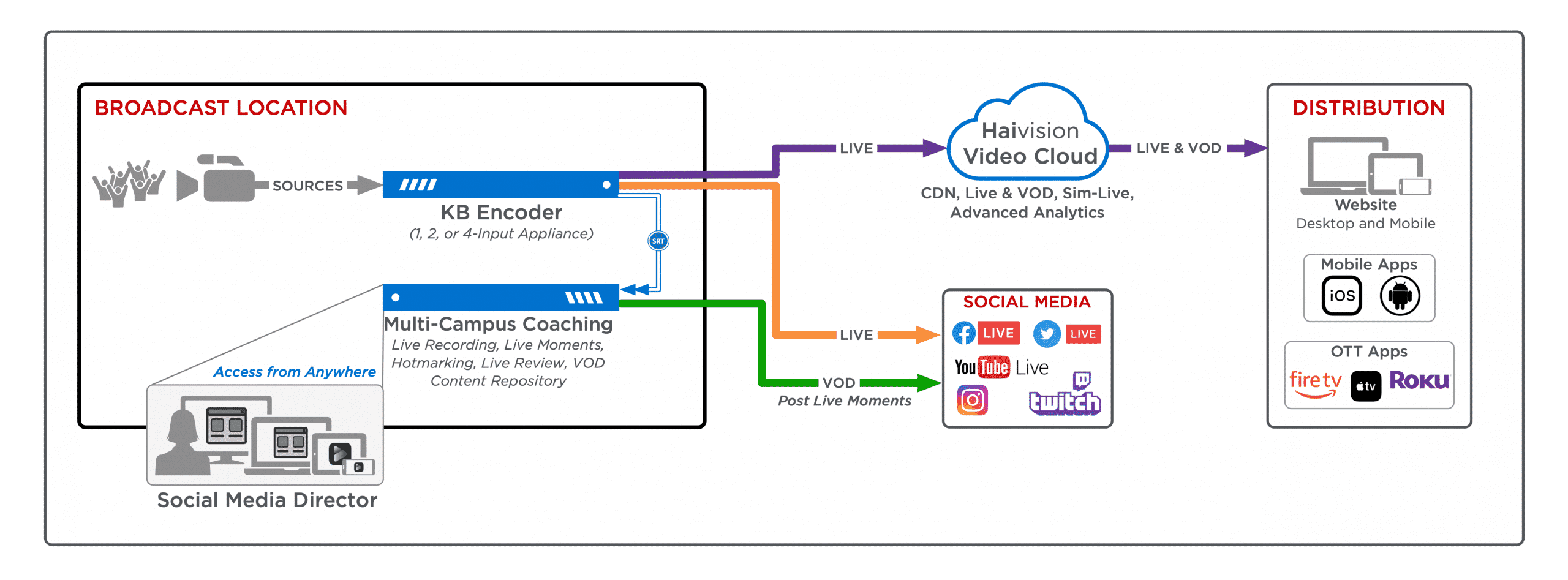 Live Clipping for social media workflow