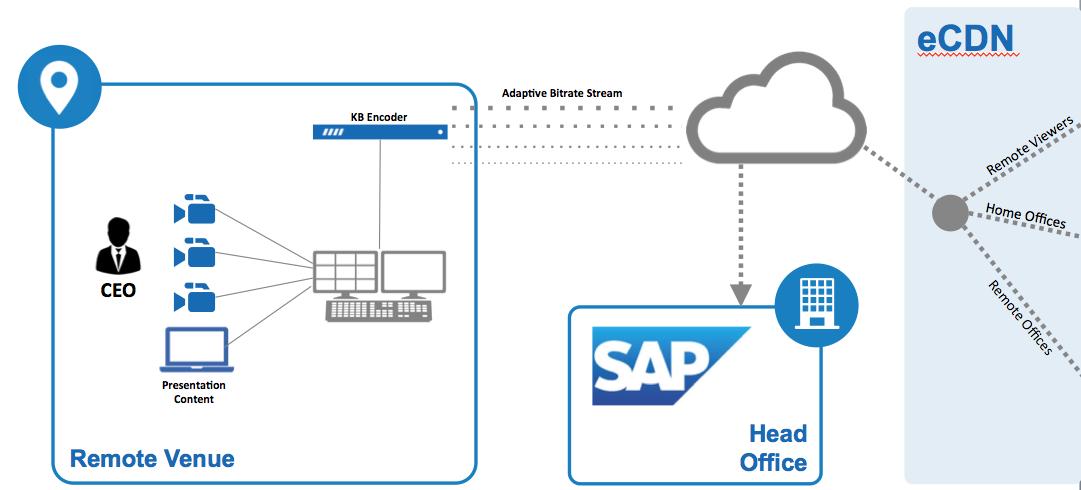 SAP remote contribution workflow