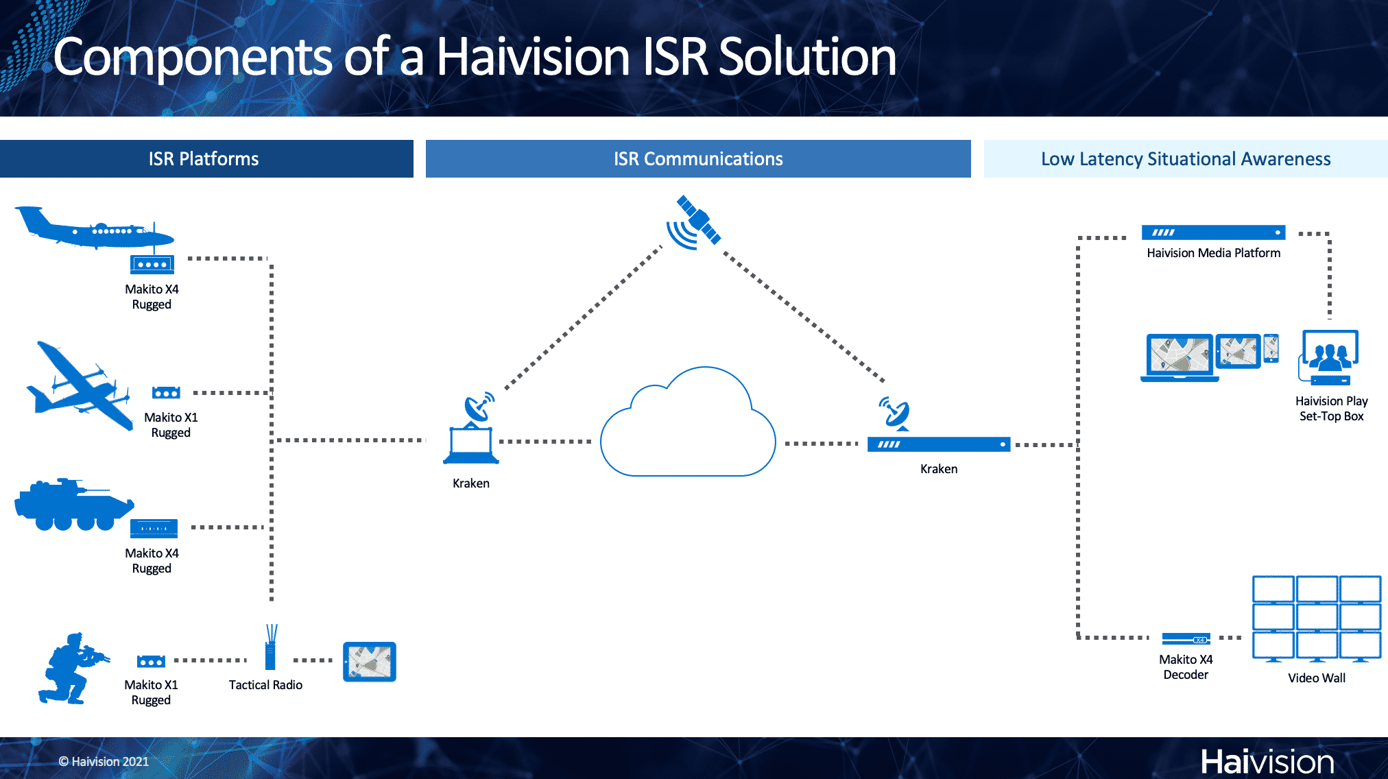 Components of a Haivision ISR Solution