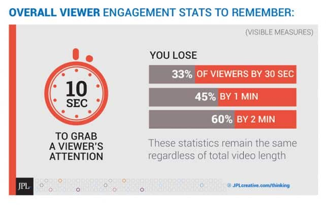 Viewer Engagement vs Time