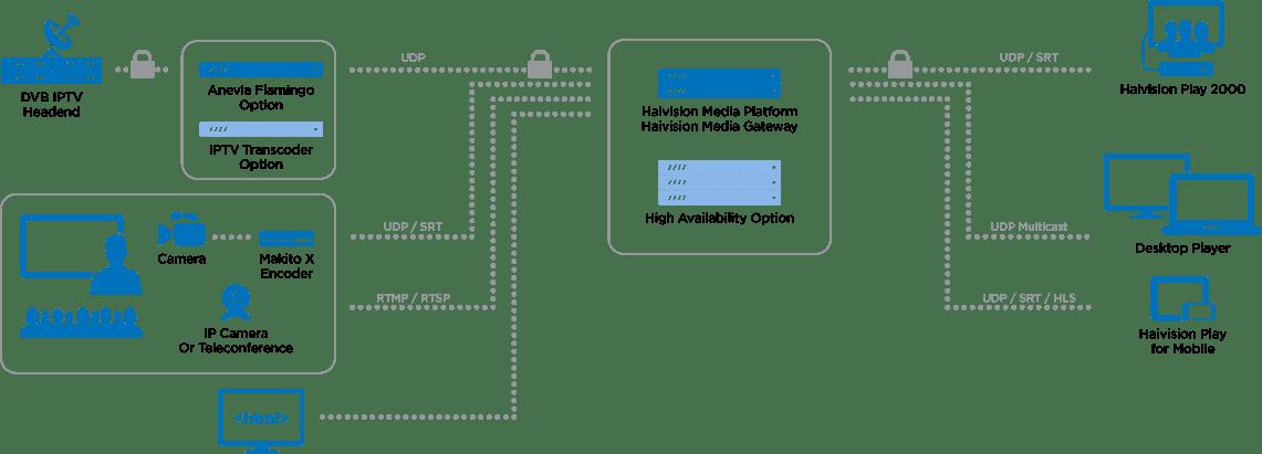 Enterprise Video Platform for Businesses | Haivision