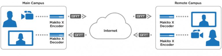 bi-directional video streaming workflow