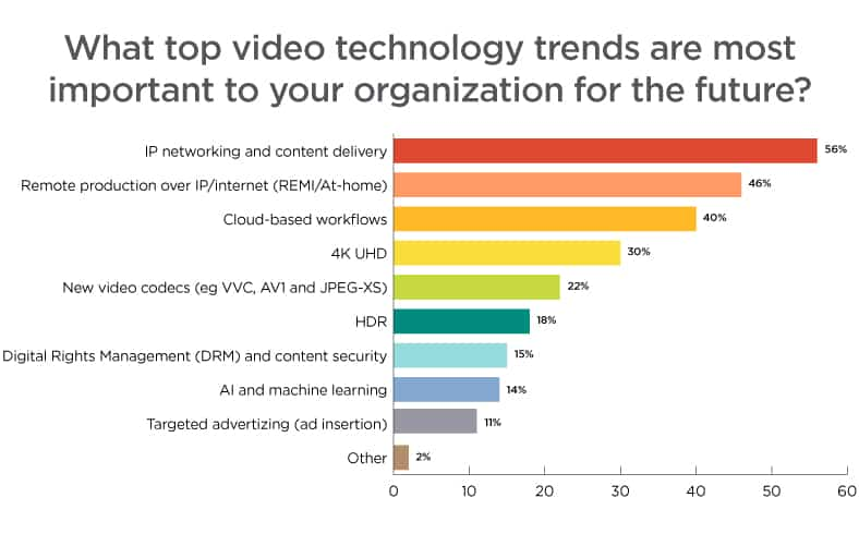 Top Trends for the Future of Broadcast