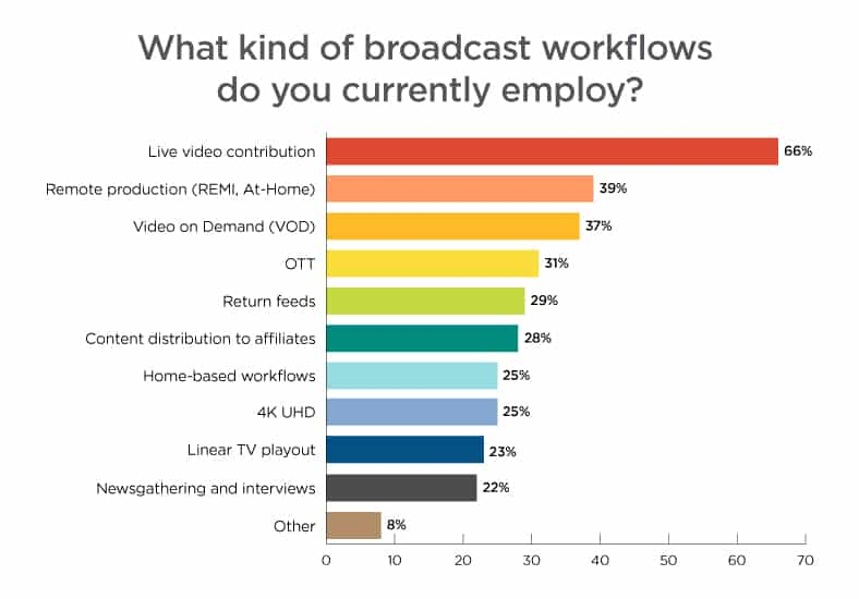 Broadcast Workflows Currently Used