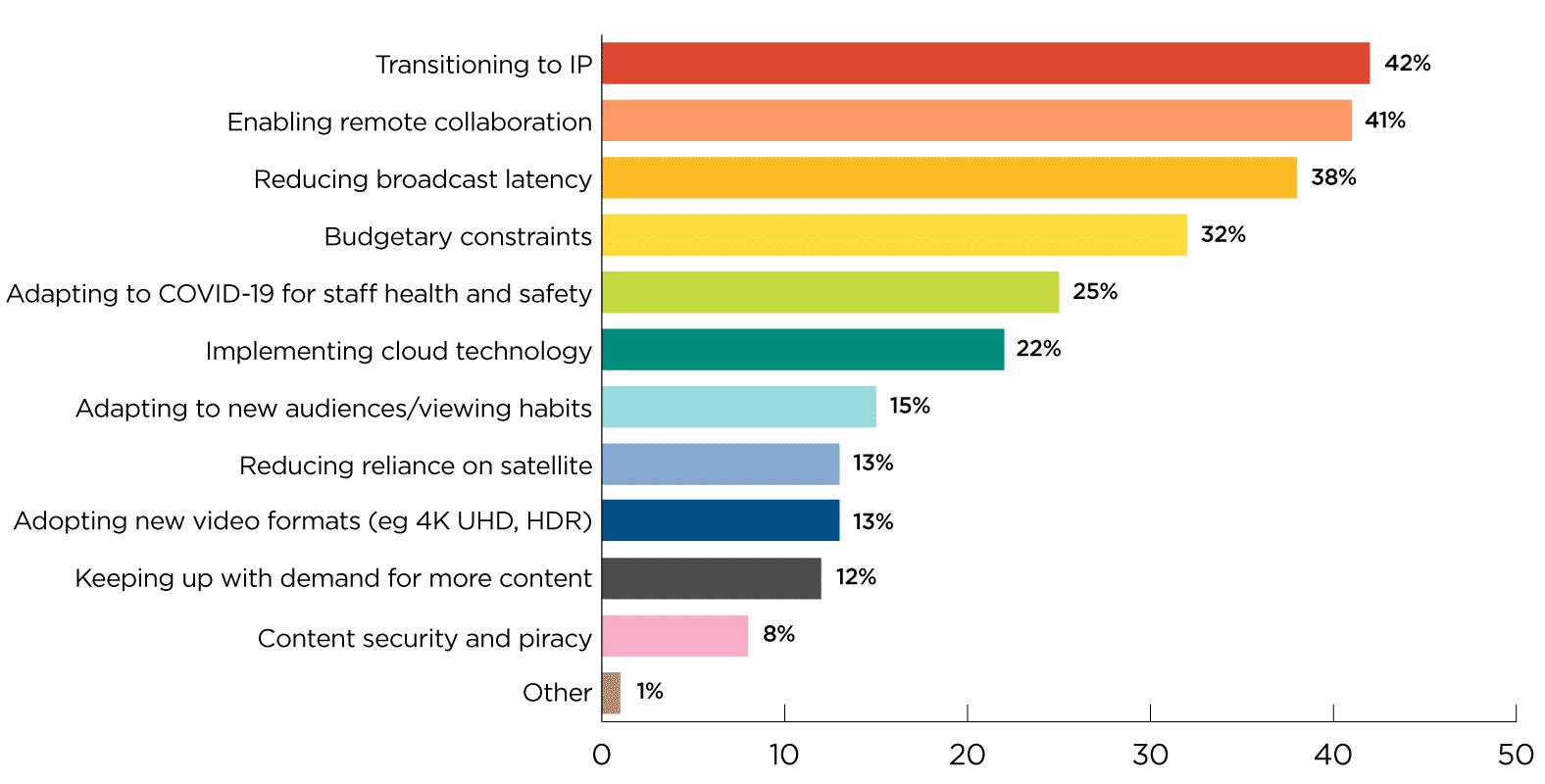 top broadcast challenges 2020