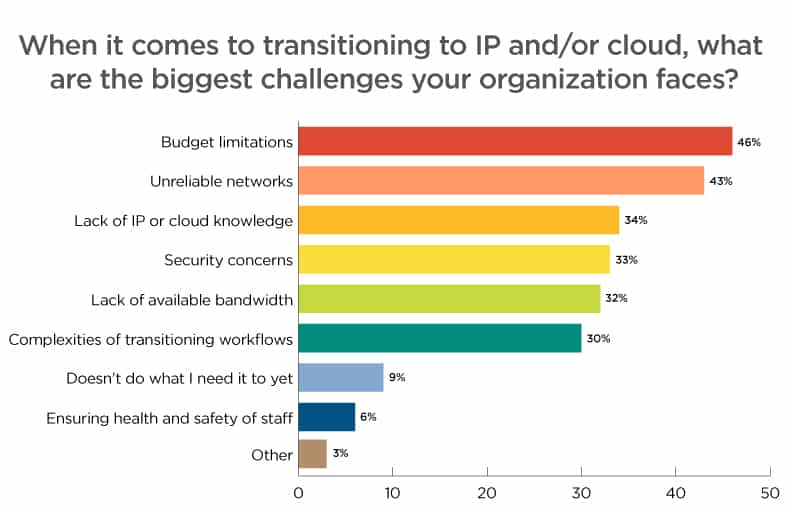 Transitioning to IP and cloud