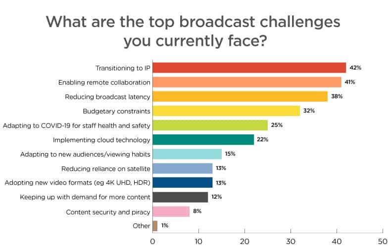Top Broadcast Challenges