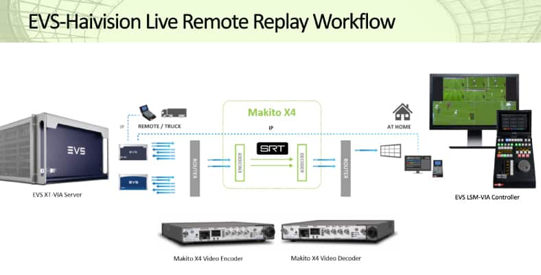Combined Haivision and EVS Solution
