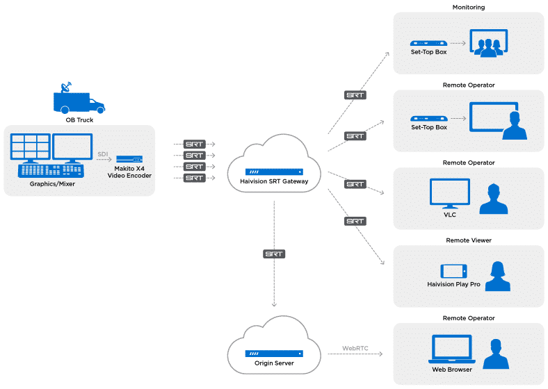 Cloudbass remote workflows