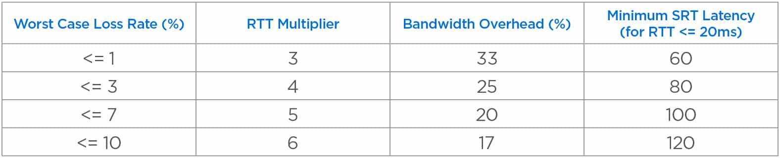 Chart for configuring SRT Settings