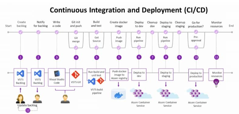 Continuous Integration and Deployment Diagram
