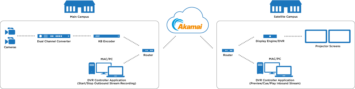 diagram multi-site ministries Akamai