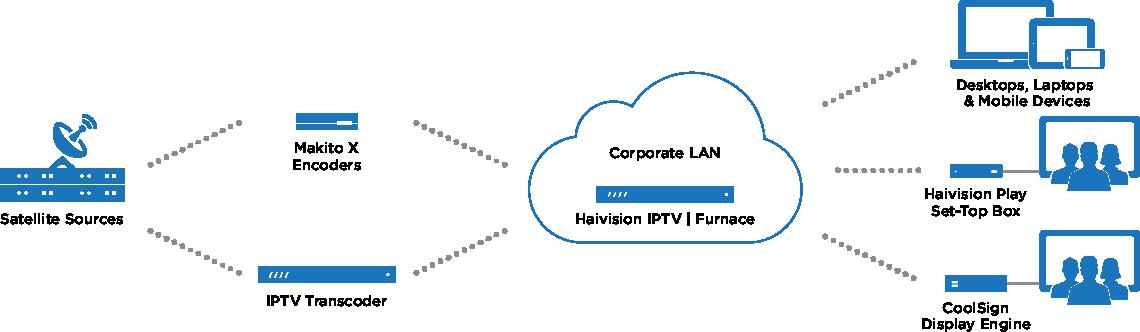 Diagram Furnace