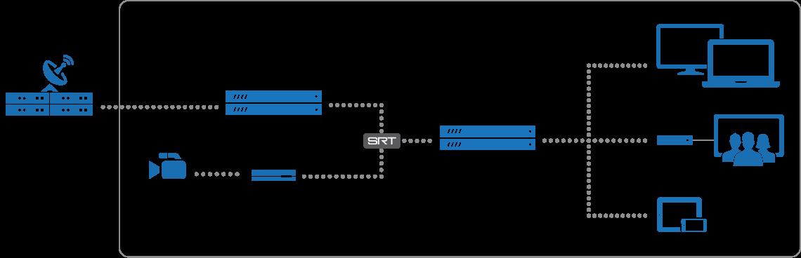 Enterprise Iptv Video Content Management Platform