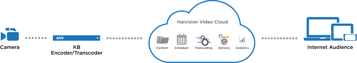 Diagram HVC multi site streaming