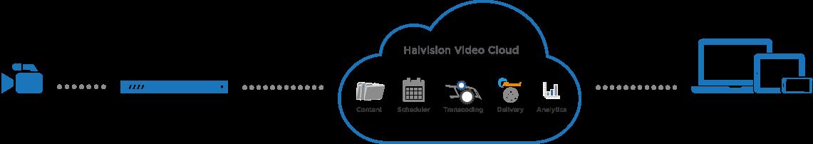 Diagram HVC multi site streaming