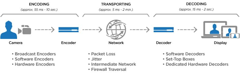 Overview of latency contribution in video streaming workflows