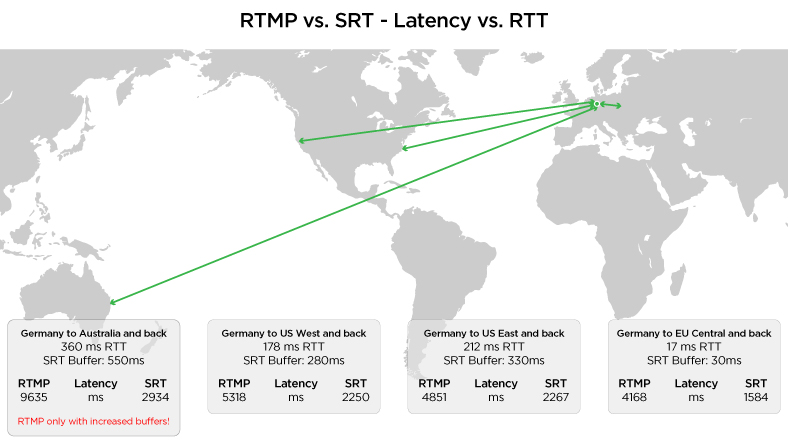 RTMP vs. SRT: round trip, end-to-end latency results