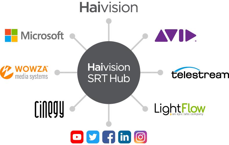SRT Hub partner ecosystem