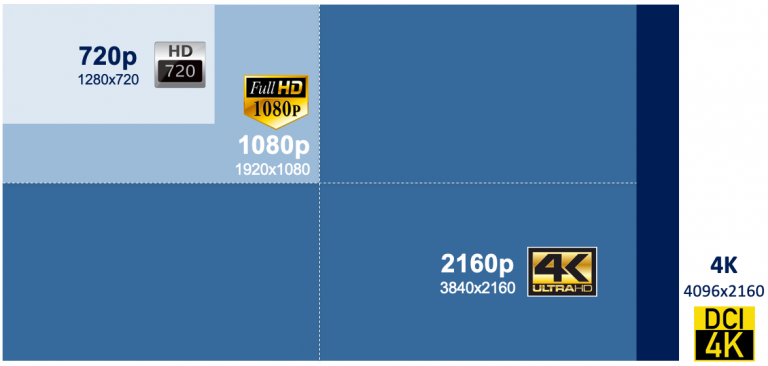 4K display compared to HD and 1080p