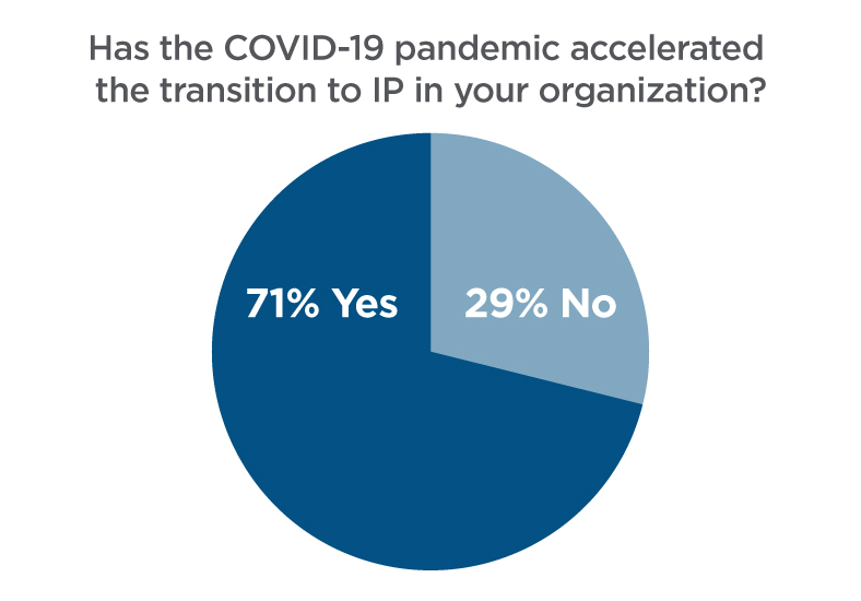 Has the COVID-19 pandemic accelerated the transition to IP in your organization?