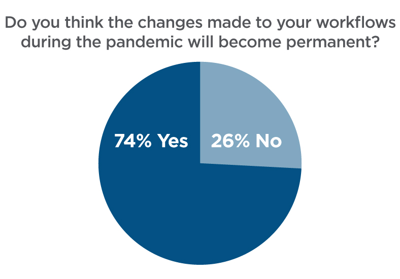 Do you think the changes made to your workflows during the pandemic will become permanent?