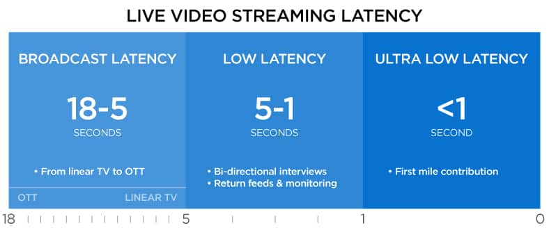 live video streaming latency