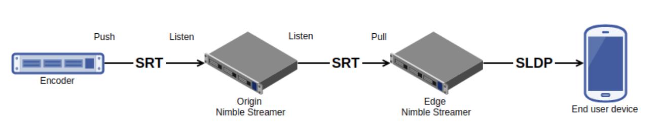 SRT Workflow