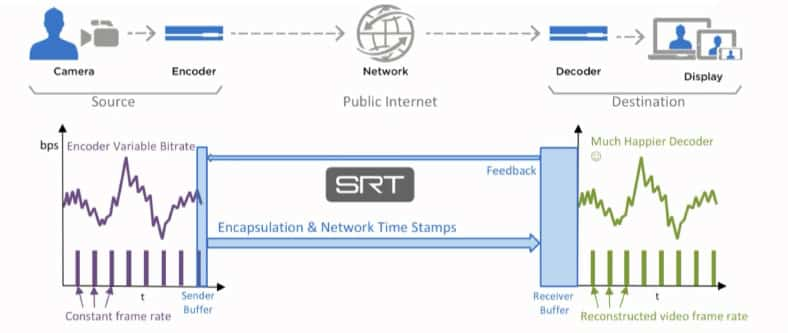 Diagram showing how SRT transmits information over the public internet