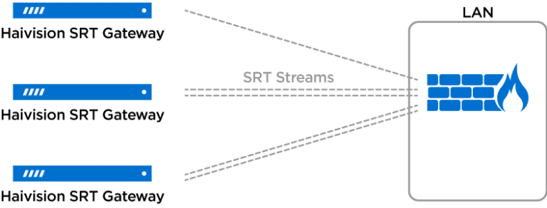 Stream Multiplexing