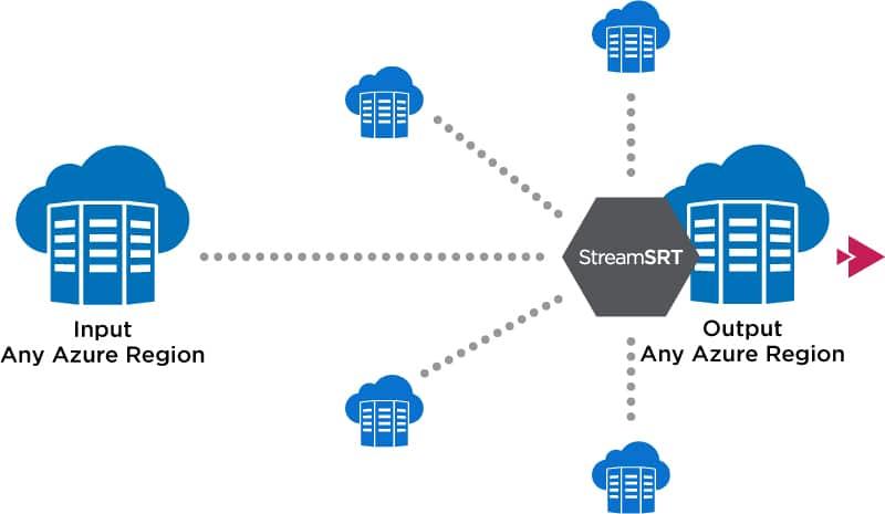 Stream SRT Diagram