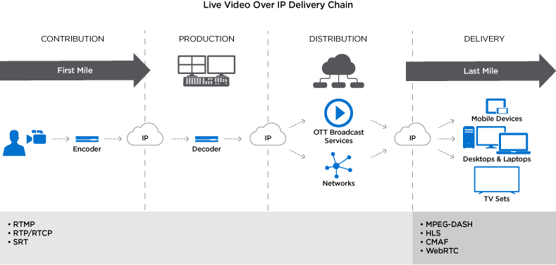 Live video over IP delivery chain