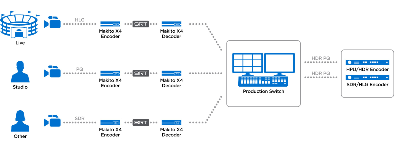 HDR workflow using theMakitoX4 Encoder and Decoder pair